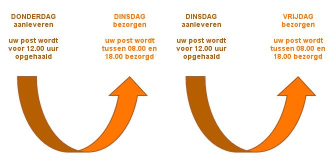 Post versturen | Postverspreiding.nl